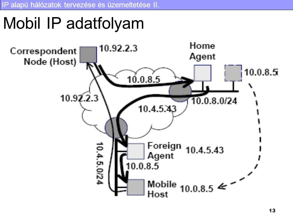 IP alapú hálózatok tervezése és üzemeltetése II. 13 Mobil IP adatfolyam