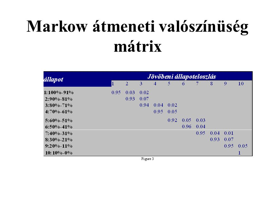 Markow átmeneti valószínüség mátrix