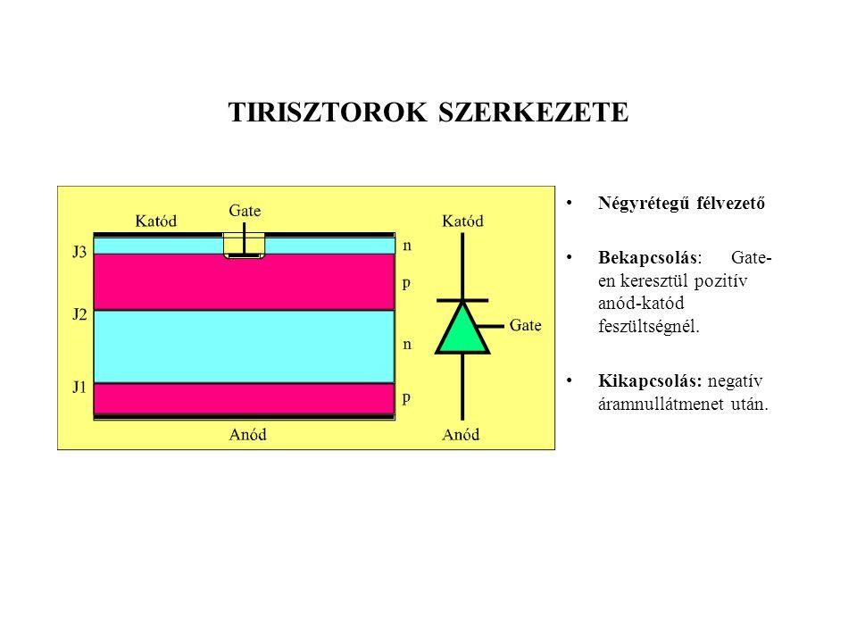 TIRISZTOROK SZERKEZETE Négyrétegű félvezető Bekapcsolás: Gate- en keresztül pozitív anód-katód feszültségnél. Kikapcsolás: negatív áramnullátmenet utá