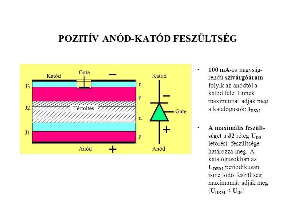 POZITÍV ANÓD-KATÓD FESZÜLTSÉG 100 mA-es nagyság- rendű szivárgóáram folyik az anódtól a katód felé. Ennek maximumát adják meg a katalógusok: I DSM A m