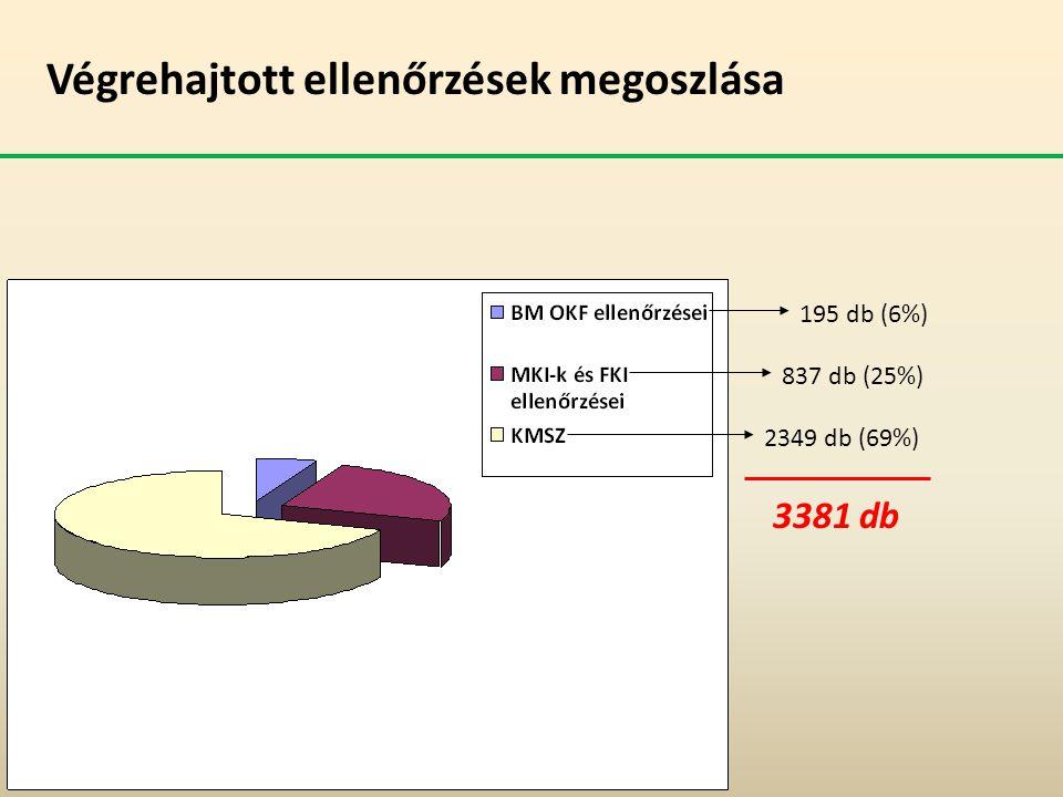 Végrehajtott ellenőrzések megoszlása 195 db (6%) 837 db (25%) 2349 db (69%) 3381 db