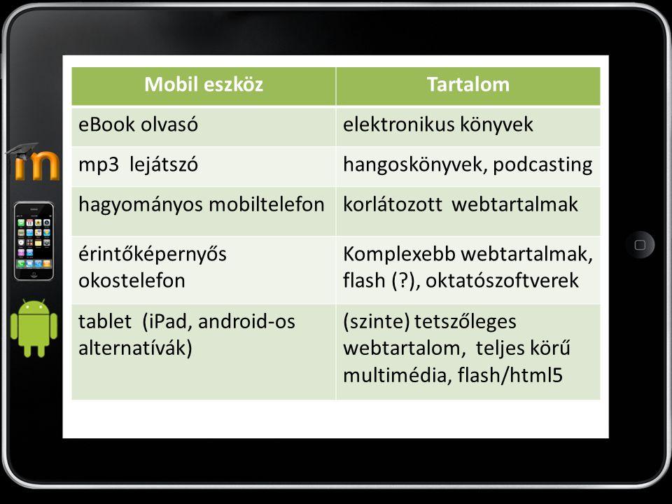 Mobil eszközTartalom eBook olvasóelektronikus könyvek mp3 lejátszóhangoskönyvek, podcasting hagyományos mobiltelefonkorlátozott webtartalmak érintőkép