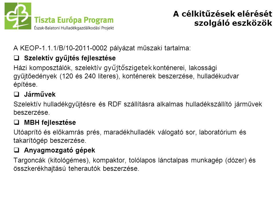 A célkitűzések elérését szolgáló eszközök A KEOP-1.1.1/B/10-2011-0002 pályázat műszaki tartalma:  Szelektív gyűjtés fejlesztése Házi komposztálók, sz