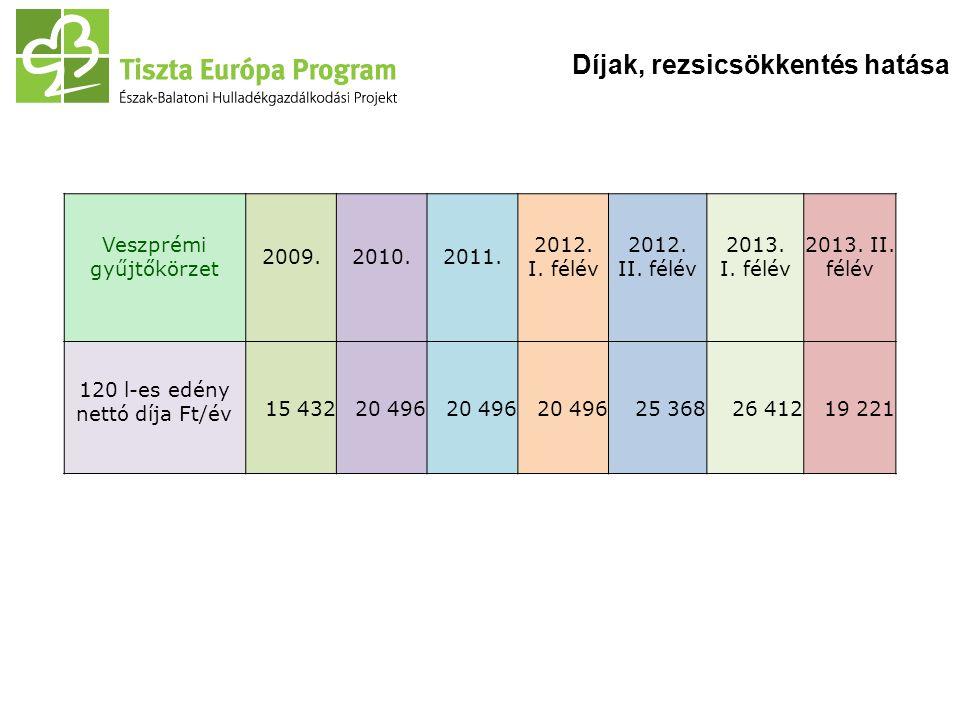 Díjak, rezsicsökkentés hatása Veszprémi gyűjtőkörzet 2009. 2010. 2011. 2012. I. félév 2012. II. félév 2013. I. félév 2013. II. félév 120 l-es edény ne