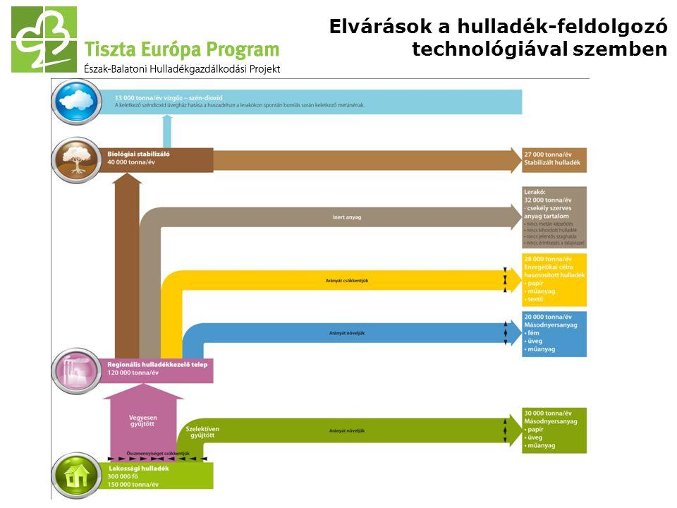 Üzemeltetés A közbeszerzési eljárással kiválasztott üzemeltető: Az Észak-Balatoni Hulladékkezelési Konzorcium.