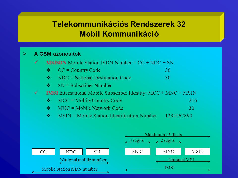  A GSM azonosítók MSISDN Mobile Station ISDN Number = CC + NDC + SN  CC = Country Code36  NDC = National Destination Code30  SN = Subscriber Number IMSI International Mobile Subscriber Identity=MCC + MNC + MSIN  MCC = Mobile Country Code216  MNC = Mobile Network Code30  MSIN = Mobile Station Identification Number1234567890 Telekommunikációs Rendszerek 32 Mobil Kommunikáció CCNDCSN National mobile number Mobile Station ISDN number MCCMNCMSIN National MSI IMSI 3 digits2 digits Maximum 15 digits