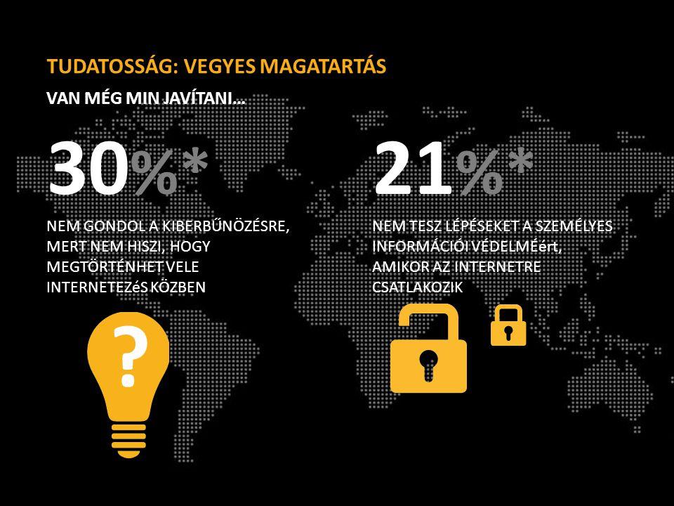 21 %* NEM TESZ LÉPÉSEKET A SZEMÉLYES INFORMÁCIÓI VÉDELMÉért, AMIKOR AZ INTERNETRE CSATLAKOZIK 30 %* NEM GONDOL A KIBERBŰNÖZÉSRE, MERT NEM HISZI, HOGY MEGTÖRTÉNHET VELE INTERNETEZéS KÖZBEN TUDATOSSÁG: VEGYES MAGATARTÁS VAN MÉG MIN JAVÍTANI… ?