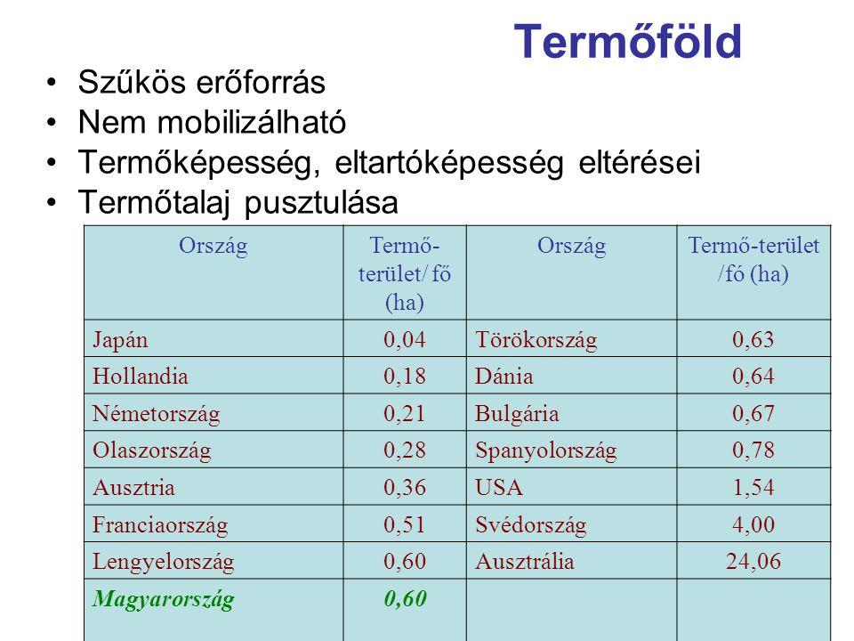 Termőföld Szűkös erőforrás Nem mobilizálható Termőképesség, eltartóképesség eltérései Termőtalaj pusztulása OrszágTermő- terület/ fő (ha) OrszágTermő-terület /fó (ha) Japán0,04Törökország0,63 Hollandia0,18Dánia0,64 Németország0,21 Bulgária0,67 Olaszország0,28Spanyolország0,78 Ausztria0,36 USA1,54 Franciaország0,51Svédország4,00 Lengyelország0,60 Ausztrália24,06 Magyarország0,60
