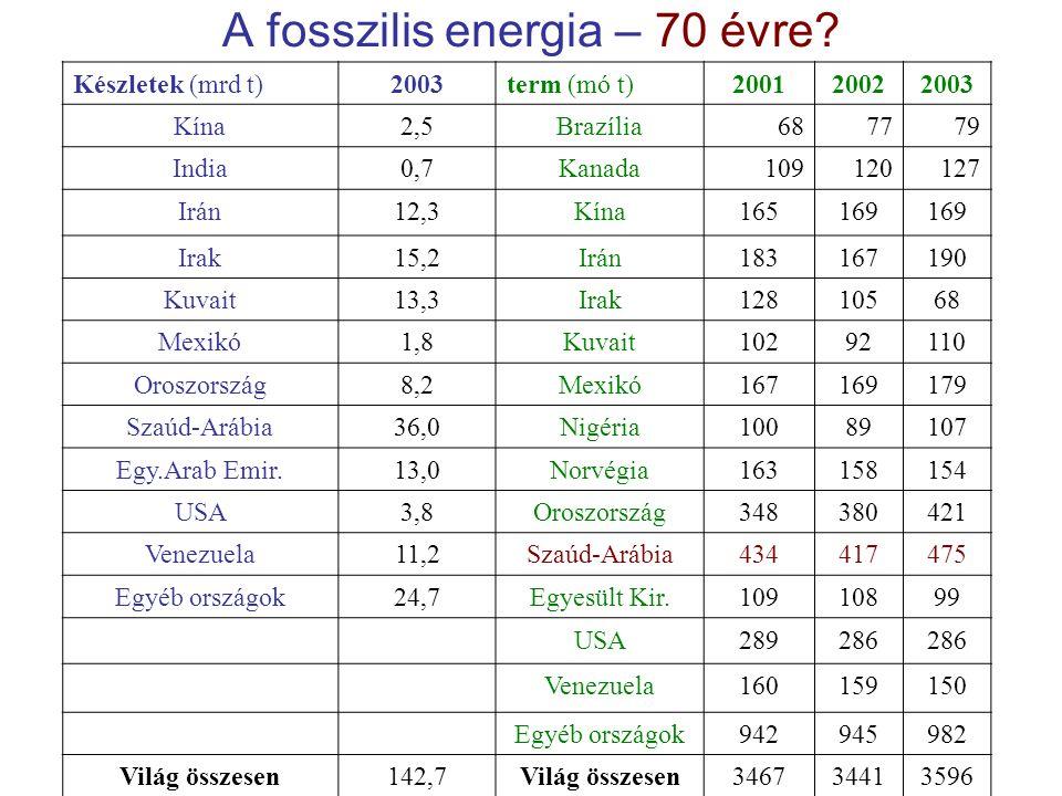 A fosszilis energia – 70 évre.