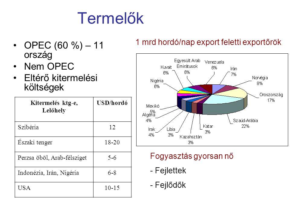 Termelők OPEC (60 %) – 11 ország Nem OPEC Eltérő kitermelési költségek 1 mrd hordó/nap export feletti exportőrök Kitermelés ktg-e, Lelőhely USD/hordó Szibéria12 Északi tenger18-20 Perzsa öböl, Arab-félsziget5-6 Indonézia, Irán, Nigéria6-8 USA10-15 Fogyasztás gyorsan nő - Fejlettek - Fejlődők