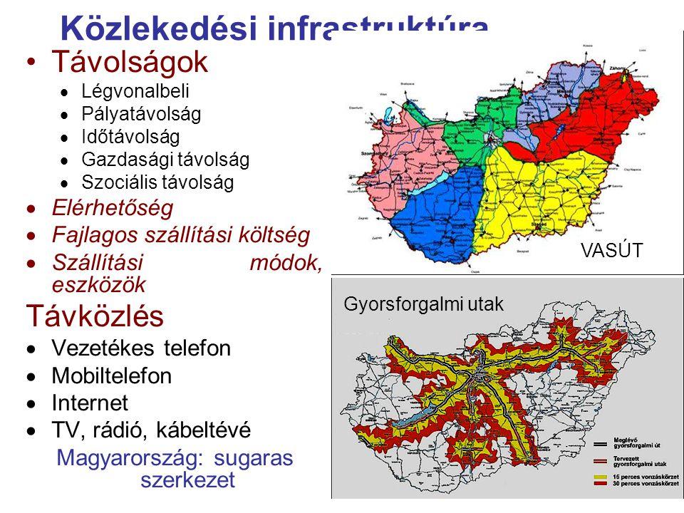 Távolságok  Légvonalbeli  Pályatávolság  Időtávolság  Gazdasági távolság  Szociális távolság  Elérhetőség  Fajlagos szállítási költség  Szállítási módok, eszközök Távközlés  Vezetékes telefon  Mobiltelefon  Internet  TV, rádió, kábeltévé Magyarország: sugaras szerkezet Közlekedési infrastruktúra VASÚT Gyorsforgalmi utak