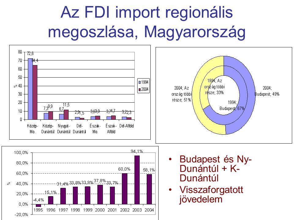 Az FDI import regionális megoszlása, Magyarország Budapest és Ny- Dunántúl + K- Dunántúl Visszaforgatott jövedelem