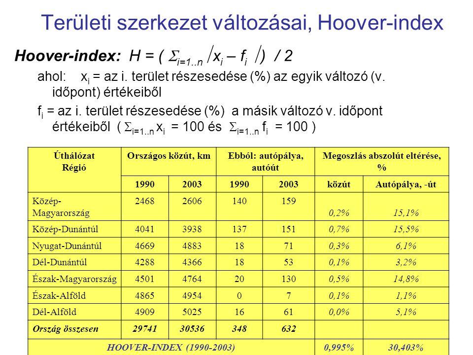 Területi szerkezet változásai, Hoover-index Hoover-index: H = (  i=1..n  x i – f i  ) / 2 ahol: x i = az i.