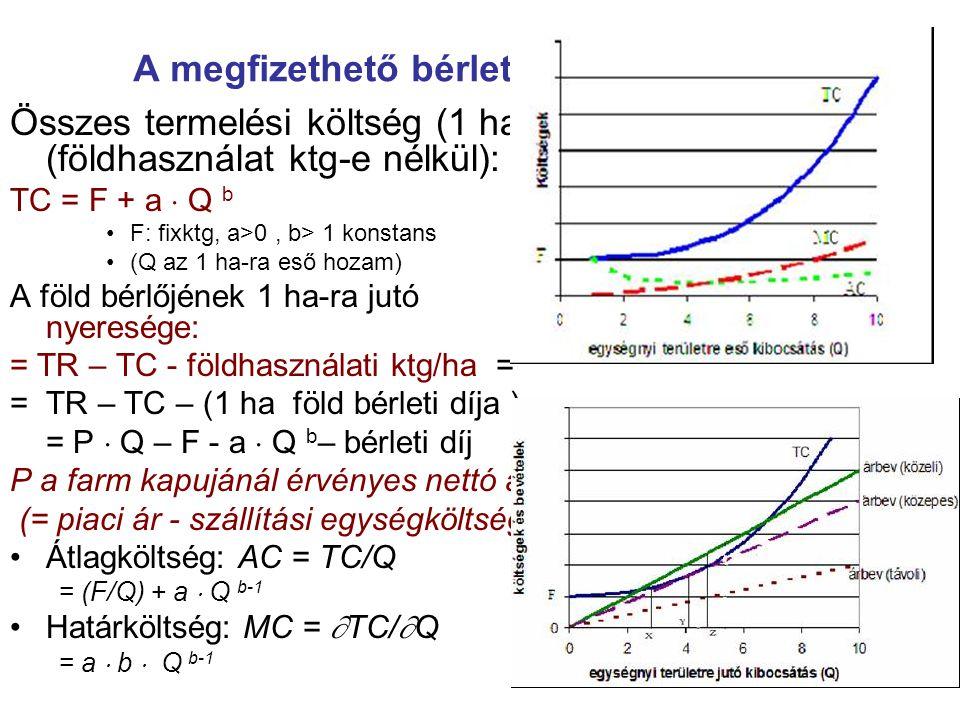 A megfizethető bérleti díj Összes termelési költség (1 ha) (földhasználat ktg-e nélkül): TC = F + a  Q b F: fixktg, a>0, b> 1 konstans (Q az 1 ha-ra eső hozam) A föld bérlőjének 1 ha-ra jutó nyeresége: = TR – TC - földhasználati ktg/ha = = TR – TC – (1 ha föld bérleti díja ) = P  Q – F - a  Q b – bérleti díj P a farm kapujánál érvényes nettó ár (= piaci ár - szállítási egységköltség) Átlagköltség: AC = TC/Q = (F/Q) + a  Q b-1 Határköltség: MC =  TC/  Q = a  b  Q b-1