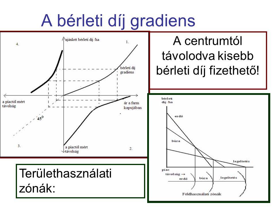 A bérleti díj gradiens A centrumtól távolodva kisebb bérleti díj fizethető.