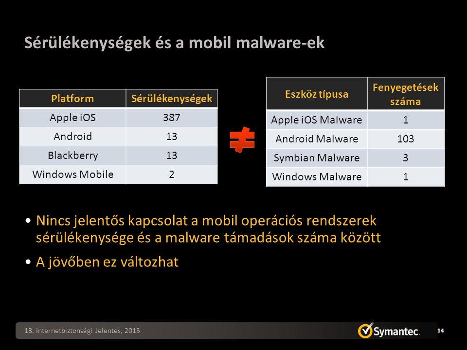 Sérülékenységek és a mobil malware-ek Nincs jelentős kapcsolat a mobil operációs rendszerek sérülékenysége és a malware támadások száma között A jövőben ez változhat 18.