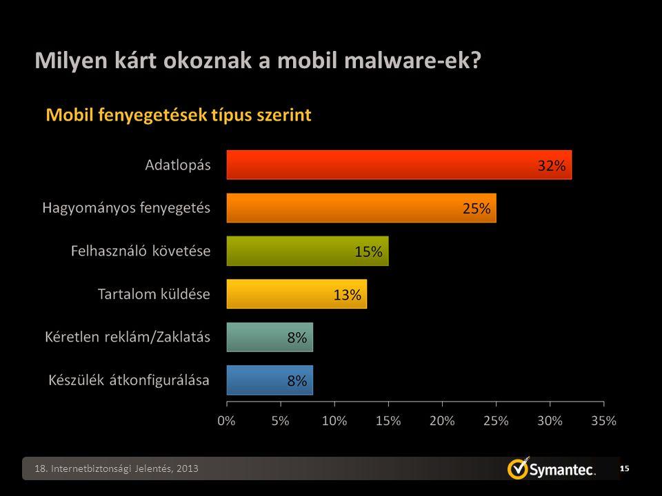 Milyen kárt okoznak a mobil malware-ek? 18. Internetbiztonsági Jelentés, 2013 15