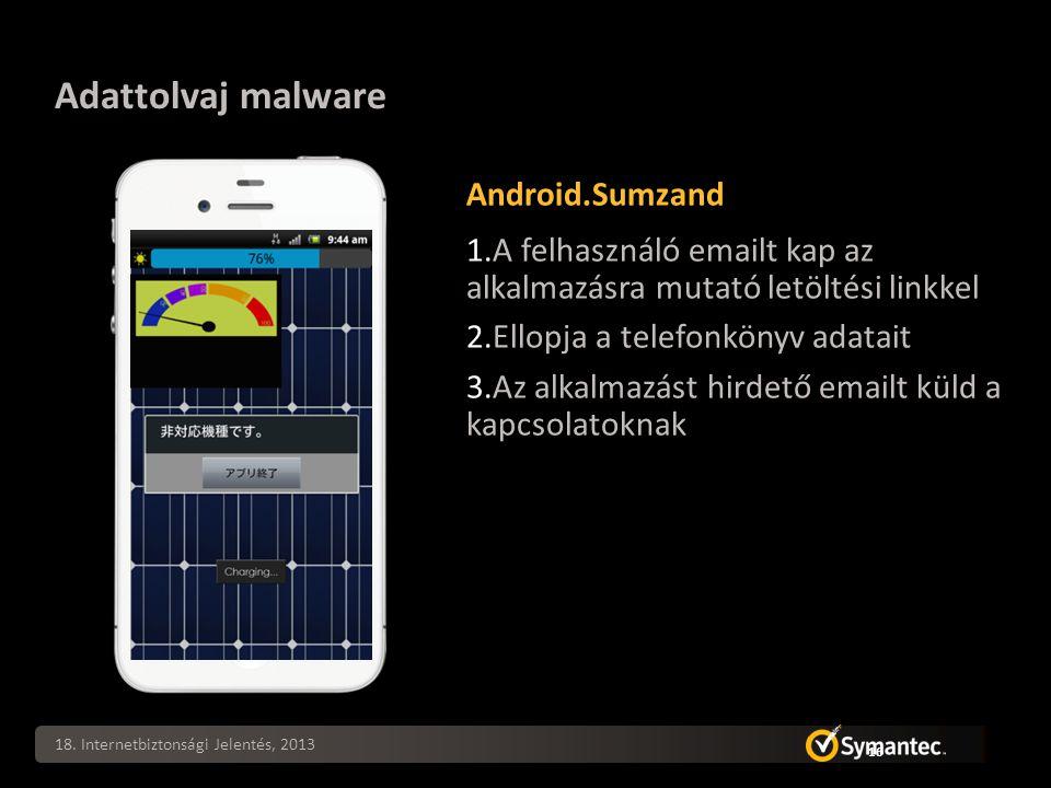 18. Internetbiztonsági Jelentés, 2013 16 Adattolvaj malware Android.Sumzand 1.A felhasználó emailt kap az alkalmazásra mutató letöltési linkkel 2.Ello