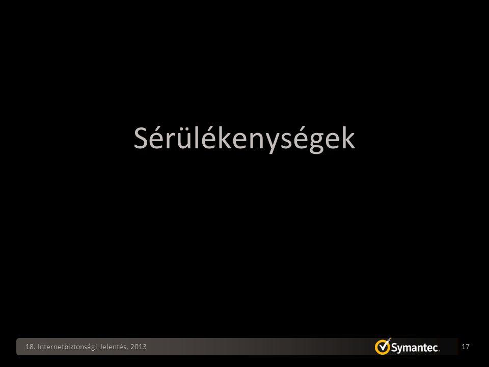 Sérülékenységek 18. Internetbiztonsági Jelentés, 2013 17