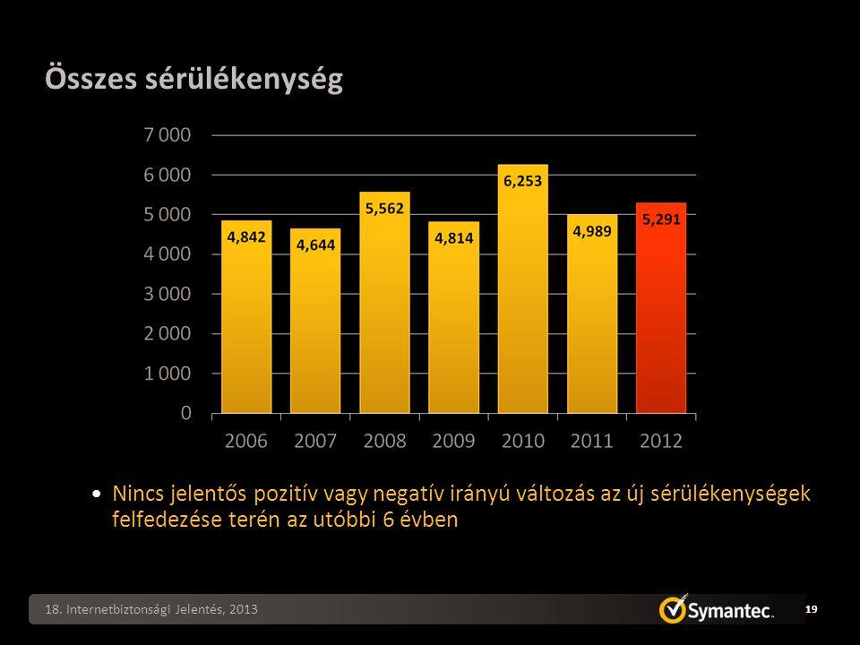 18. Internetbiztonsági Jelentés, 2013 19 Nincs jelentős pozitív vagy negatív irányú változás az új sérülékenységek felfedezése terén az utóbbi 6 évben