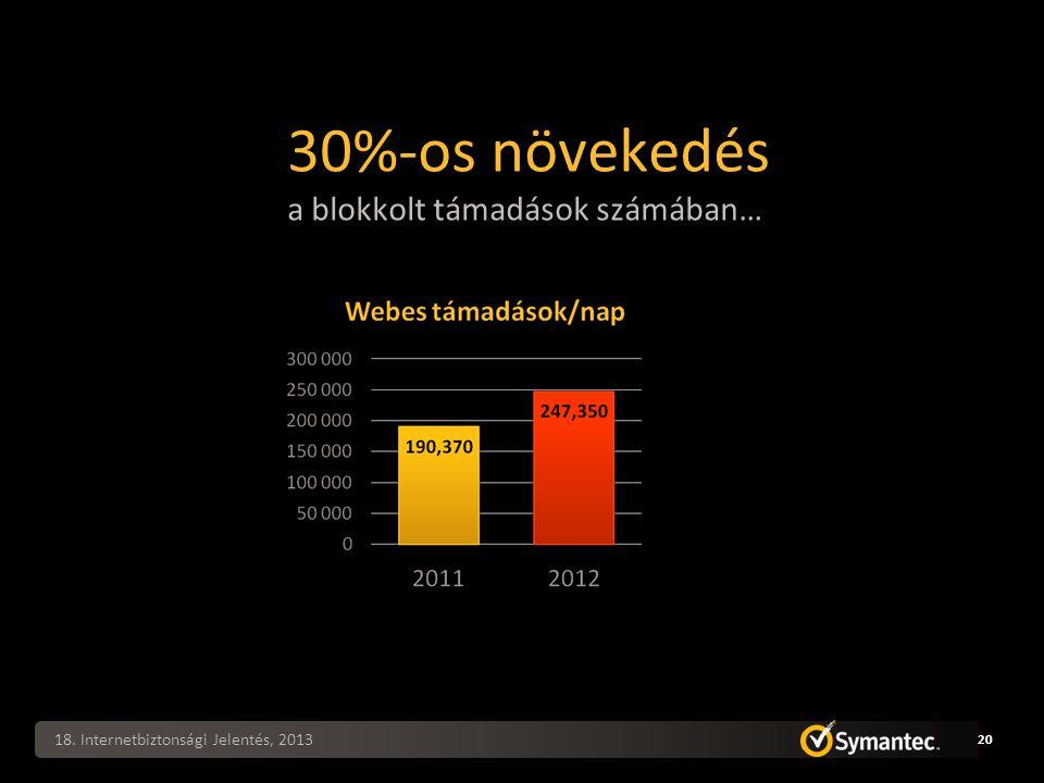 30%-os növekedés a blokkolt támadások számában… 18. Internetbiztonsági Jelentés, 2013 20