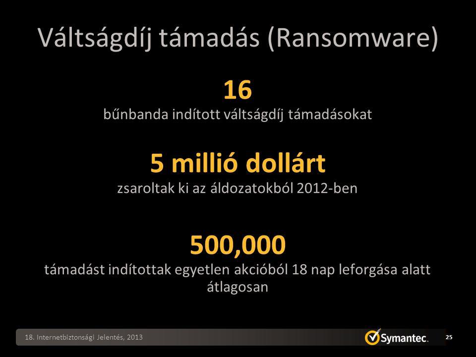 Váltságdíj támadás (Ransomware) 18.