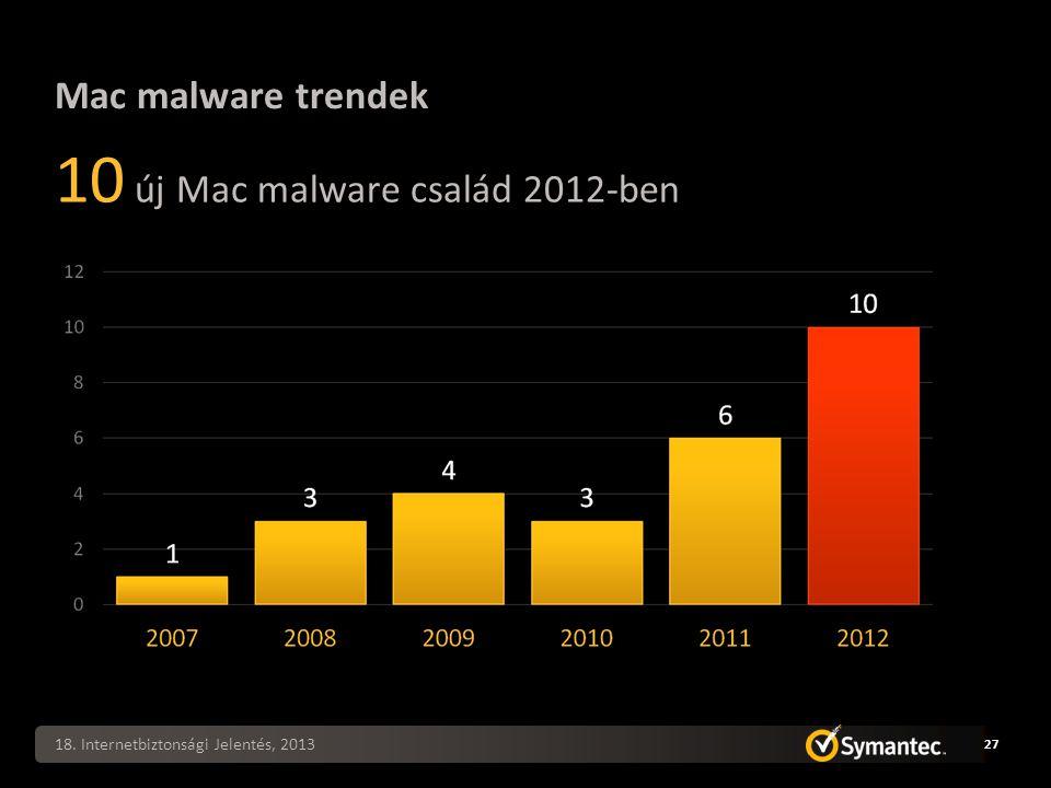 Mac malware trendek 10 új Mac malware család 2012-ben 18. Internetbiztonsági Jelentés, 2013 27