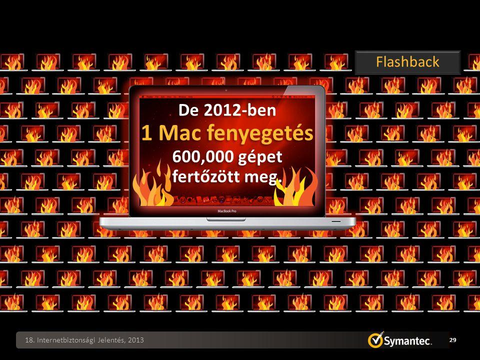 18. Internetbiztonsági Jelentés, 2013 29 Flashback De 2012-ben 1 Mac fenyegetés 600,000 gépet fertőzött meg.