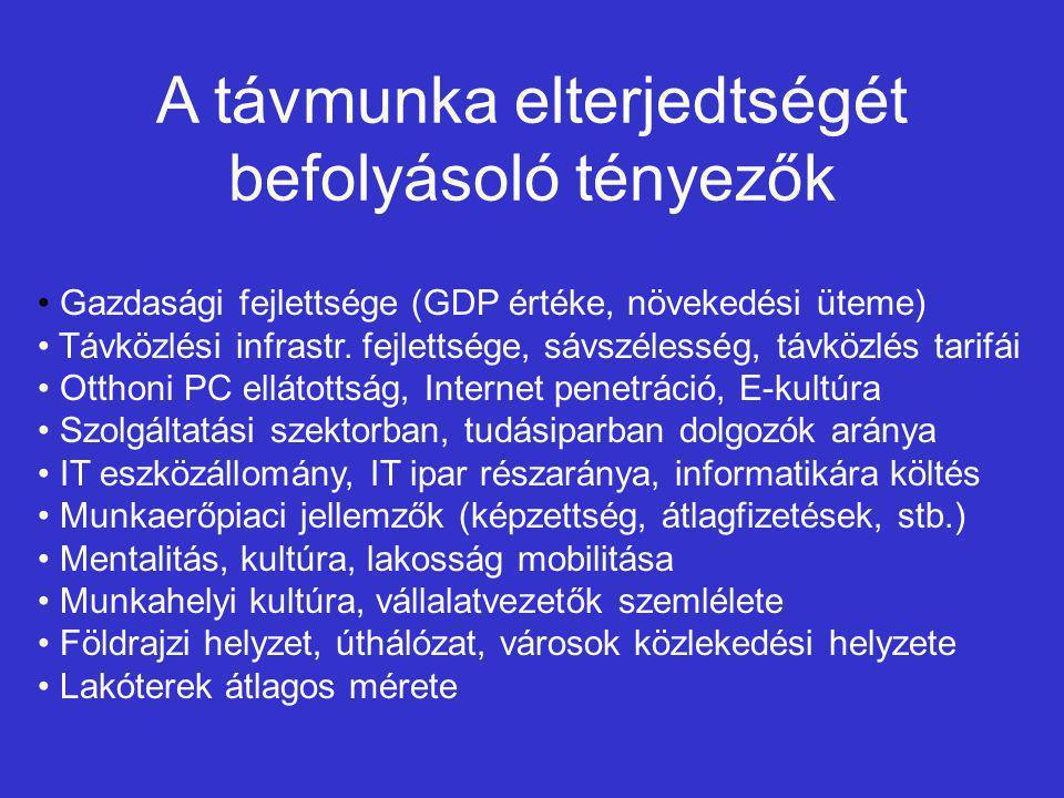 A távmunka elterjedtségét befolyásoló tényezők Gazdasági fejlettsége (GDP értéke, növekedési üteme) Távközlési infrastr.