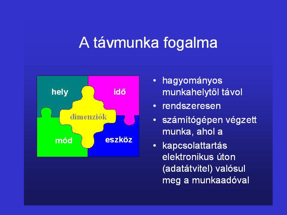 Ajánlott webhelyek, források www.sibis-eu.org www.sustel.org www.emergence.nu www.empirica.com www.flexibility.co.uk www.flexwork.eu.com www.ivc.ca/studies/European.html