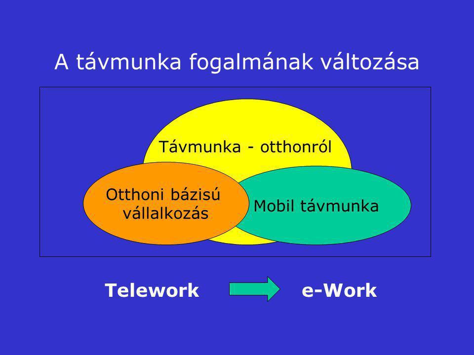 A távmunka fogalmának változása Mobil távmunka Otthoni bázisú vállalkozás Telework e-Work Távmunka - otthonról
