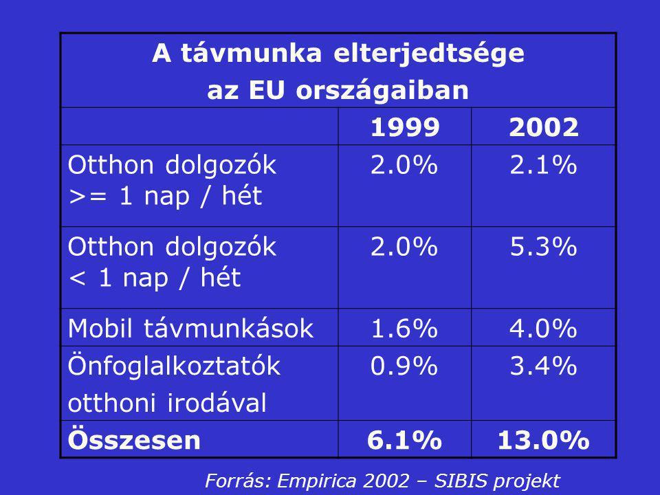 A távmunka elterjedtsége az EU országaiban 19992002 Otthon dolgozók >= 1 nap / hét 2.0%2.1% Otthon dolgozók < 1 nap / hét 2.0%5.3% Mobil távmunkások1.6%4.0% Önfoglalkoztatók otthoni irodával 0.9%3.4% Összesen6.1%13.0% Forrás: Empirica 2002 – SIBIS projekt