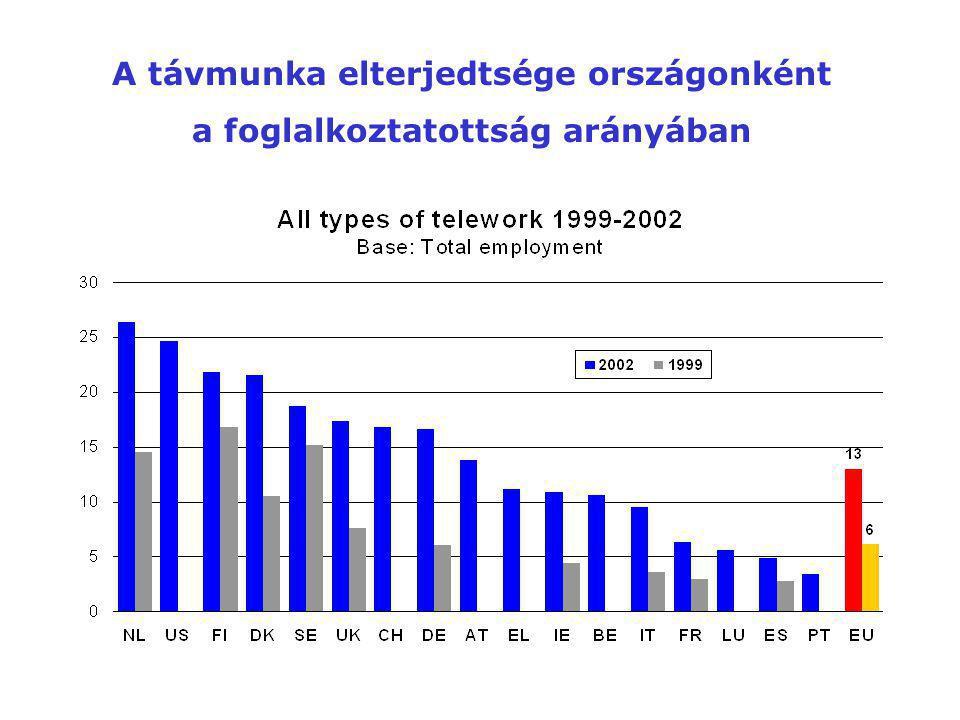 A távmunka elterjedtsége országonként a foglalkoztatottság arányában