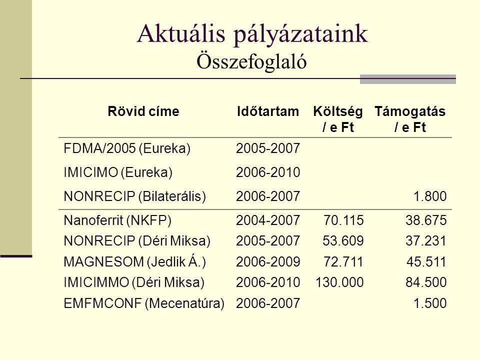 Aktuális pályázataink Összefoglaló Rövid címeIdőtartamKöltség / e Ft Támogatás / e Ft FDMA/2005 (Eureka)2005-2007 IMICIMO (Eureka)2006-2010 NONRECIP (Bilaterális)2006-20071.800 Nanoferrit (NKFP)2004-200770.11538.675 NONRECIP (Déri Miksa)2005-200753.60937.231 MAGNESOM (Jedlik Á.)2006-200972.71145.511 IMICIMMO (Déri Miksa)2006-2010130.00084.500 EMFMCONF (Mecenatúra)2006-20071.500