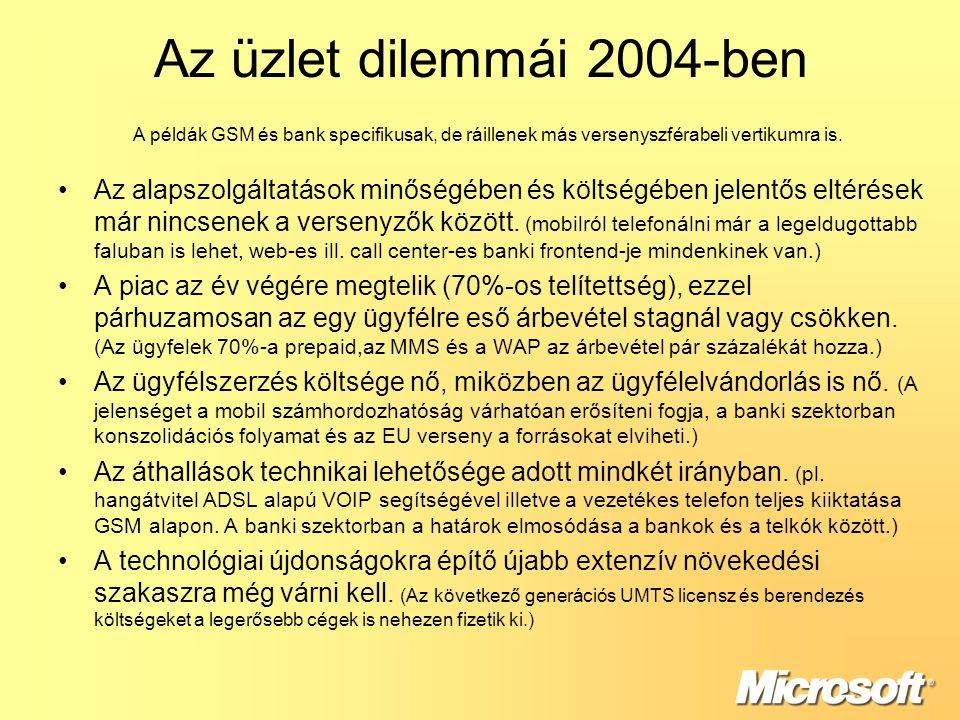Az üzlet dilemmái 2004-ben A példák GSM és bank specifikusak, de ráillenek más versenyszférabeli vertikumra is.