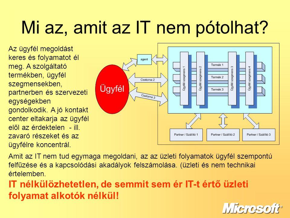 Mi az, amit az IT nem pótolhat.Az ügyfél megoldást keres és folyamatot él meg.