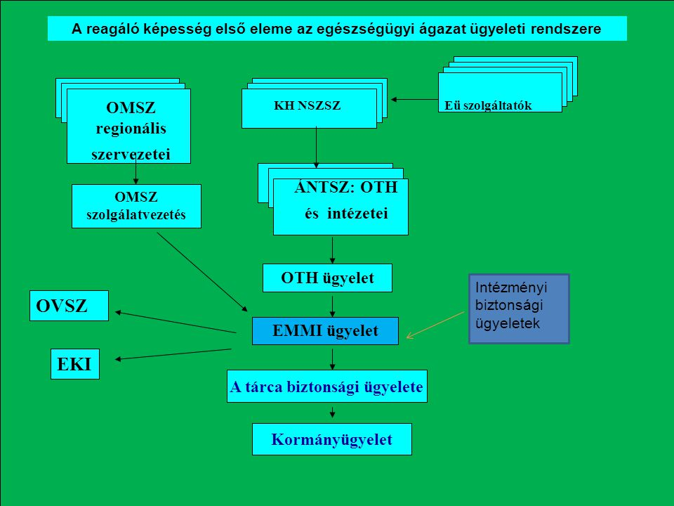 Átfogó fokozatú sugárvédelmi tanfolyam 2012. 10. 9. OVSZ EKI OMSZ regionális szervezetei ÁNTSZ: OTH és intézetei OMSZ szolgálatvezetés OTH ügyelet EMM