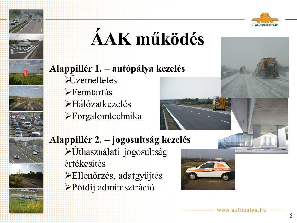 2 Alappillér 1. – autópálya kezelés  Üzemeltetés  Fenntartás  Hálózatkezelés  Forgalomtechnika Alappillér 2. – jogosultság kezelés  Úthasználati