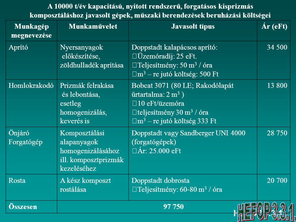 HEFOP 3.3.1. Munkagép megnevezése MunkaműveletJavasolt típusÁr (eFt) AprítóNyersanyagok előkészítése, zöldhulladék aprítása Doppstadt kalapácsos aprít
