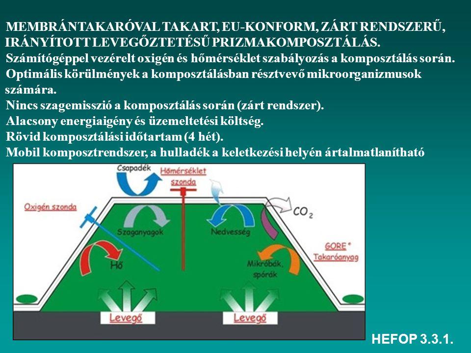 HEFOP 3.3.1. MEMBRÁNTAKARÓVAL TAKART, EU-KONFORM, ZÁRT RENDSZERŰ, IRÁNYÍTOTT LEVEGŐZTETÉSŰ PRIZMAKOMPOSZTÁLÁS. Számítógéppel vezérelt oxigén és hőmérs