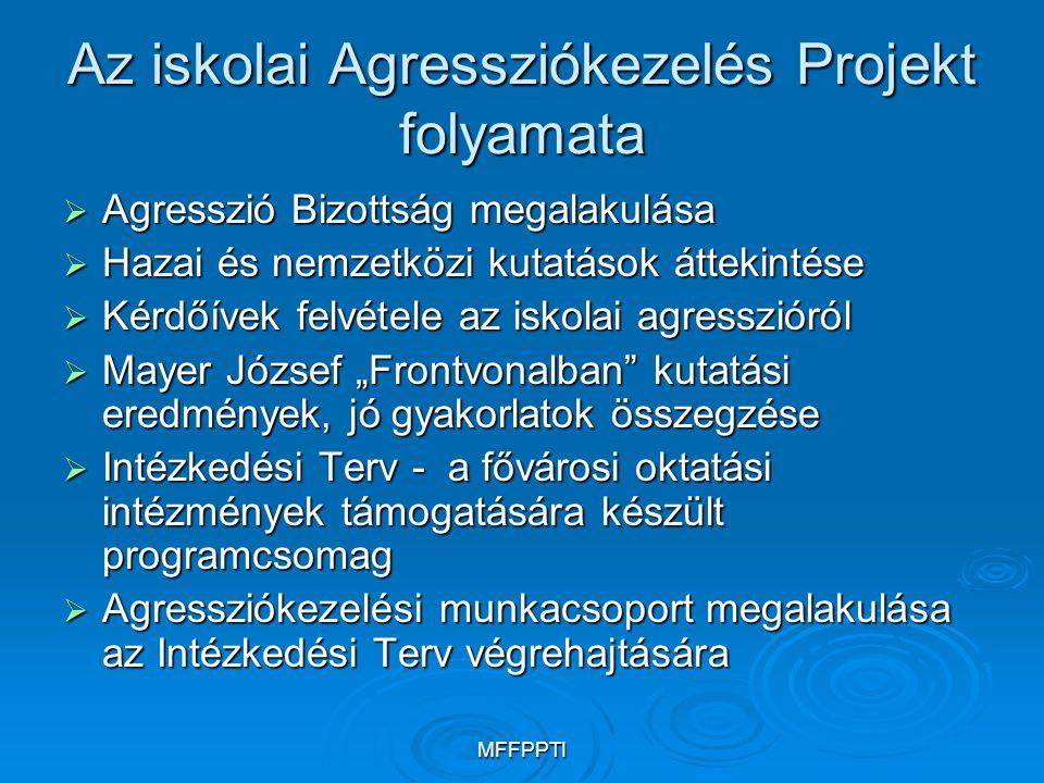 MFFPPTI Az iskolai Agressziókezelés Projekt folyamata  Agresszió Bizottság megalakulása  Hazai és nemzetközi kutatások áttekintése  Kérdőívek felvé