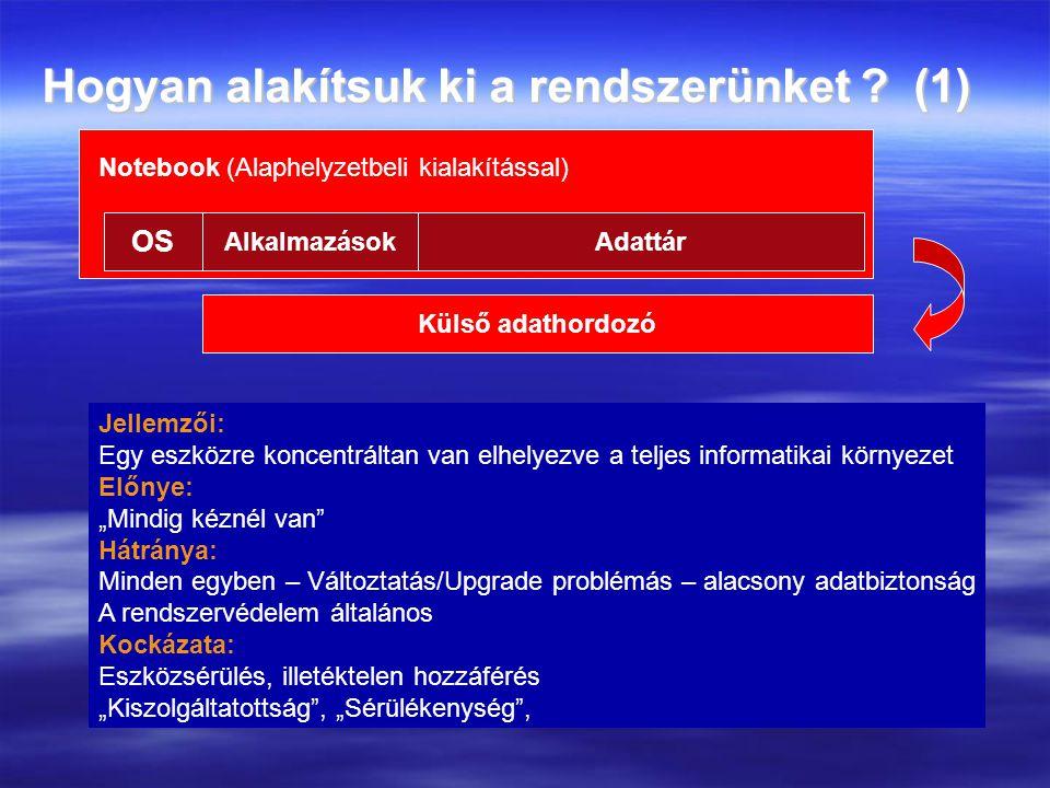 Hogyan alakítsuk ki a rendszerünket ? (1) Notebook (Alaphelyzetbeli kialakítással) OS AlkalmazásokAdattár Külső adathordozó Jellemzői: Egy eszközre ko