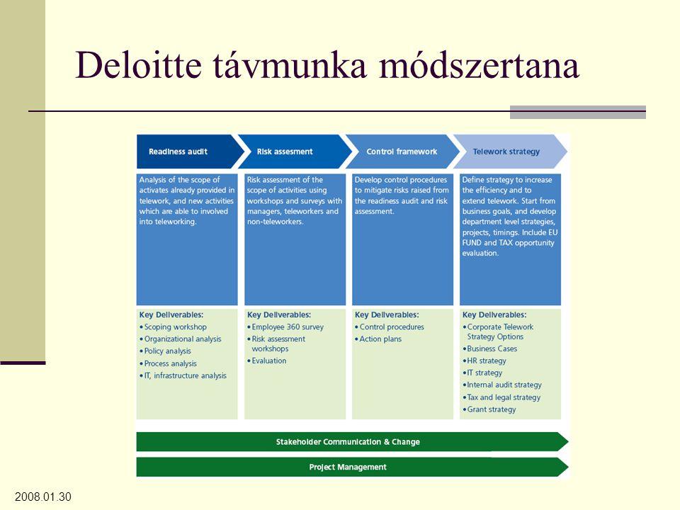 2008.01.30 Deloitte távmunka módszertana