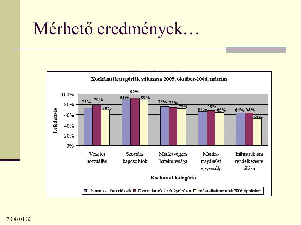 2008.01.30 Mérhető eredmények…