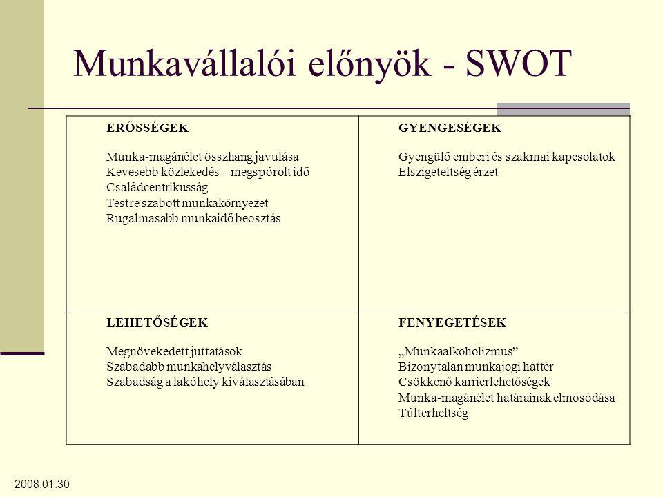 2008.01.30 Munkavállalói előnyök - SWOT ERŐSSÉGEK Munka-magánélet összhang javulása Kevesebb közlekedés – megspórolt idő Családcentrikusság Testre sza