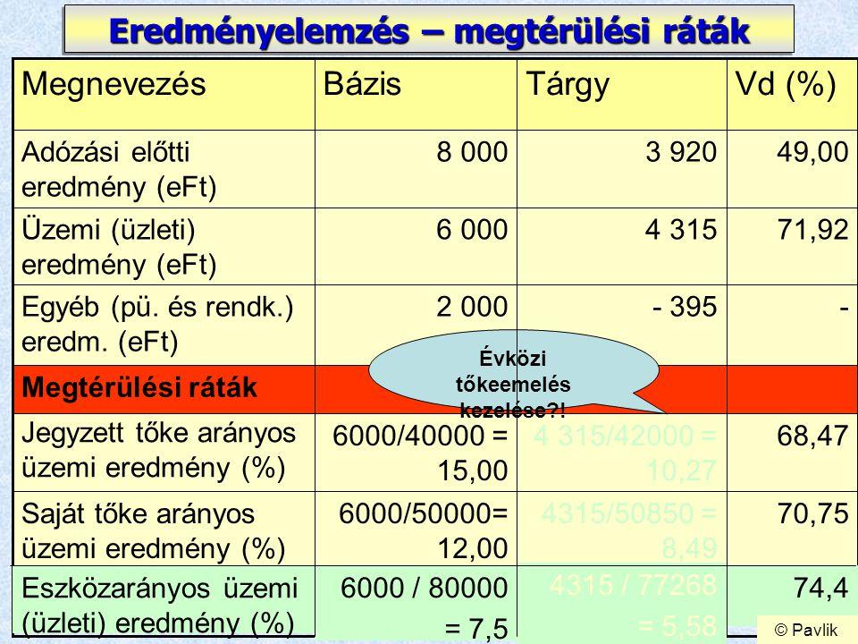 11 Eredményelemzés – megtérülési ráták 71,924 3156 000Üzemi (üzleti) eredmény (eFt) 70,754315/50850 = 8,49 6000/50000= 12,00 Saját tőke arányos üzemi eredmény (%) 68,474 315/42000 = 10,27 6000/40000 = 15,00 Jegyzett tőke arányos üzemi eredmény (%) Megtérülési ráták -- 3952 000Egyéb (pü.