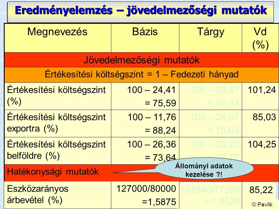 16 Eredményelemzés – jövedelmezőségi mutatók Hatékonysági mutatók 101,24100 – 23,47 = 76,53 100 – 24,41 = 75,59 Értékesítési költségszint (%) 104,2510