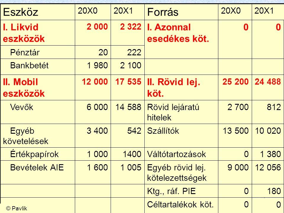 16 Eredményelemzés – jövedelmezőségi mutatók Hatékonysági mutatók 101,24100 – 23,47 = 76,53 100 – 24,41 = 75,59 Értékesítési költségszint (%) 104,25100 – 23,23 = 76,77 100 – 26,36 = 73,64 Értékesítési költségszint belföldre (%) 85,03100 – 24,97 = 75,03 100 – 11,76 = 88,24 Értékesítési költségszint exportra (%) Értékesítési költségszint = 1 – Fedezeti hányad Jövedelmezőségi mutatók Vd (%) TárgyBázisMegnevezés Állományi adatok kezelése ?.