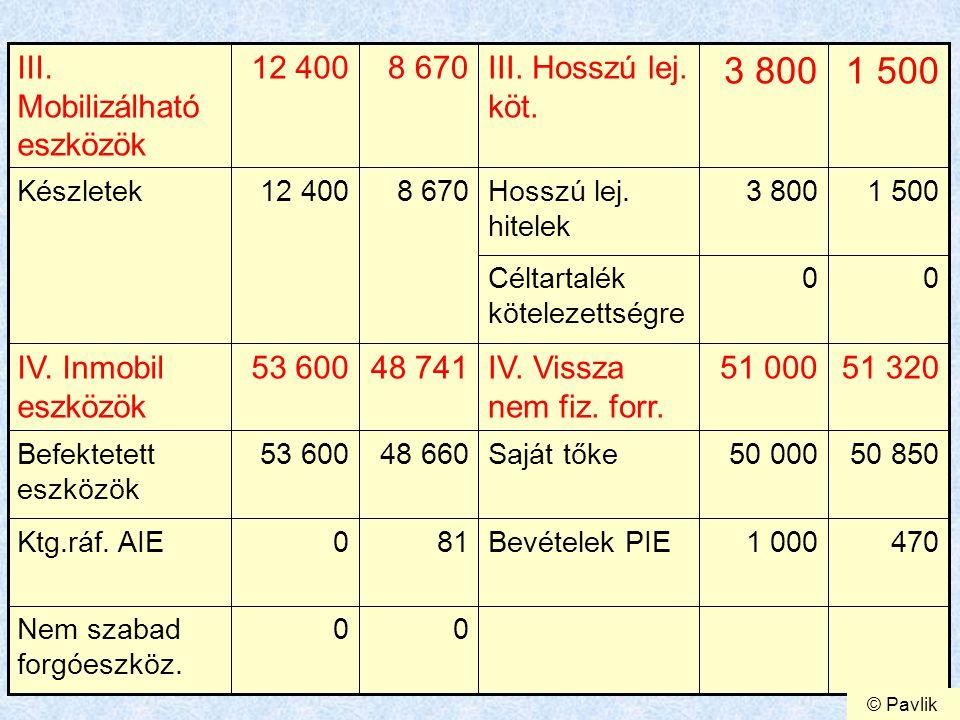 7 00 I.Fokozat2 3222 000I.fokozat 24 44825 200I + II.
