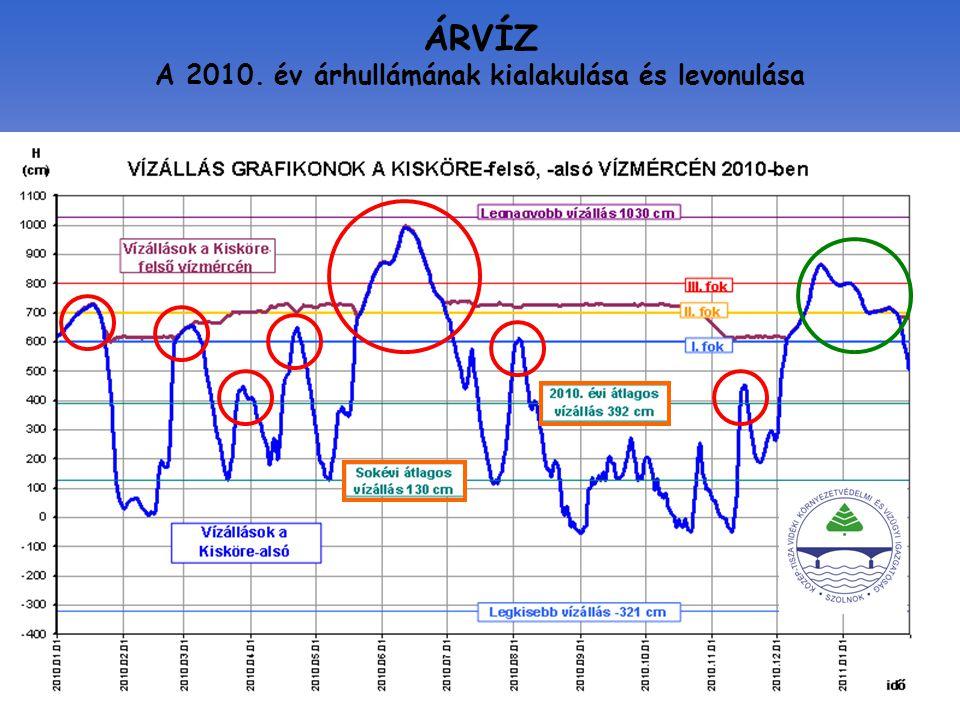ÁRVÍZ A 2010. év árhullámának kialakulása és levonulása